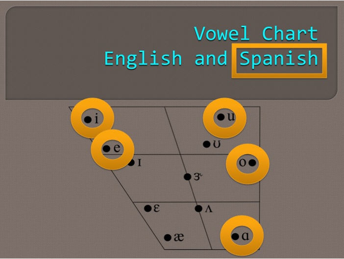 Pediastaff resources speech assessment of spanish english image vowel chartg ccuart Images