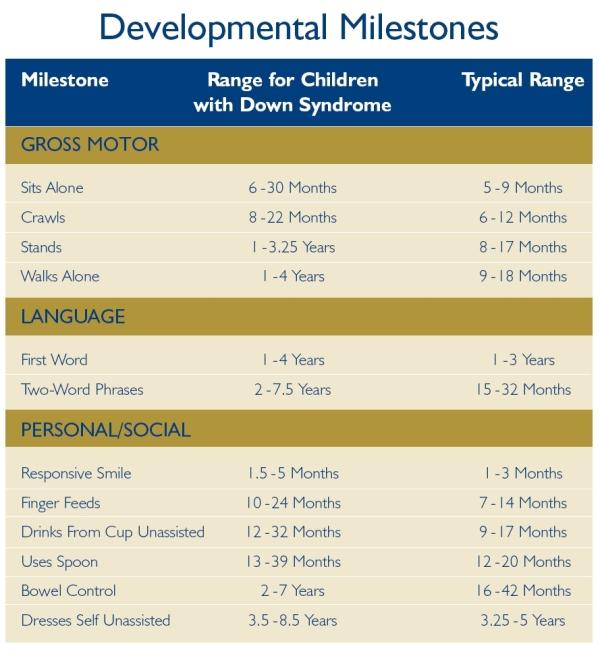 [Image: developmental_milestones.jpg]