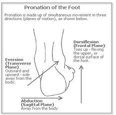 pronation